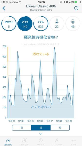 ↑VOC濃度の表示画面