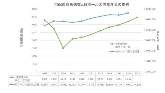 ↑「国土交通省 平成27年度 宅配便取扱実績」「全国段ボール工業組合連合会 過去7年間の統計(16年、17年は予想)」より作成