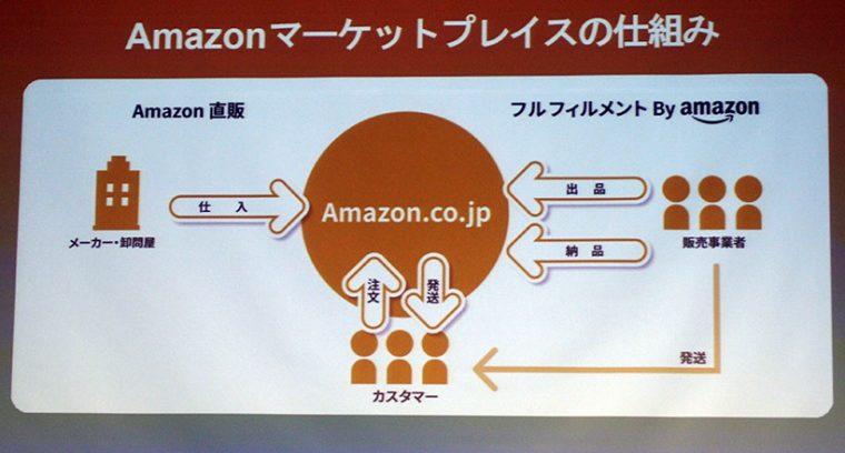 ↑アマゾンローンチパッドは、マーケットプレイスの仕組みを利用。販売事業者がAmazonに出品、納品することで、代行して販売、配送をしてくれます
