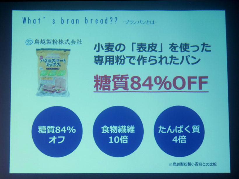 ↑ブランパンは小麦粉と比較すると糖質84%オフ。食物繊維は10倍、たんぱく質は4倍となっています