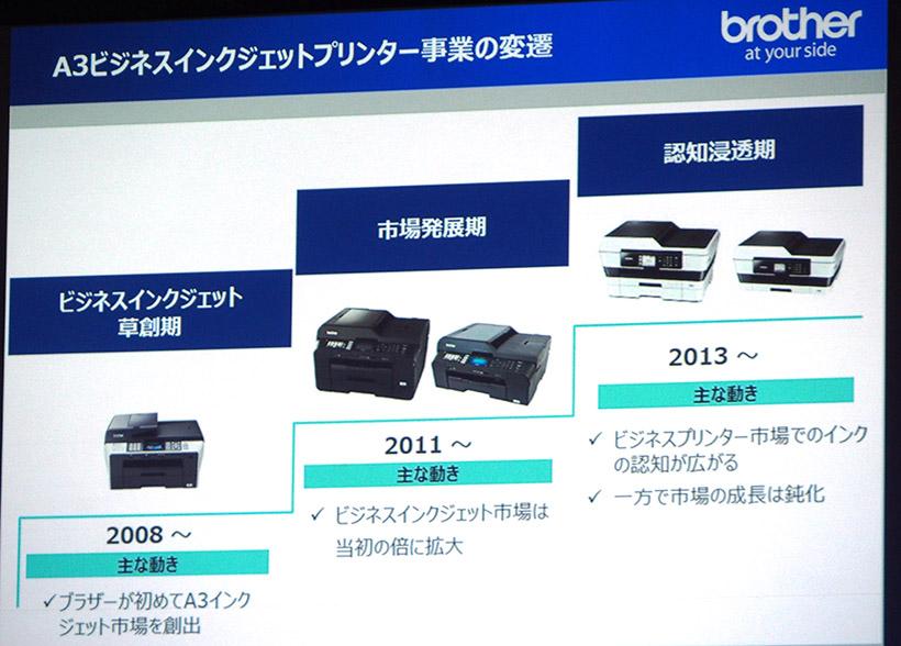 ↑2008年にブラザーが初のA3インクジェット複合機をリリース