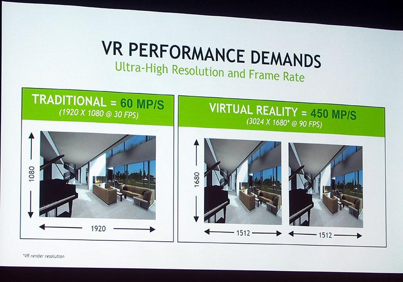 ↑フルHDの映像が1920×1080/30fpsで動作しているのに対して、VRでは、フルHD以上の広視野角、高解像度、高フレームレートが必要に