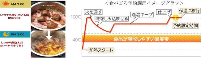 ↑食べごろ予約調理機能の火加減のイメージ(シャープのプレスリリースより)