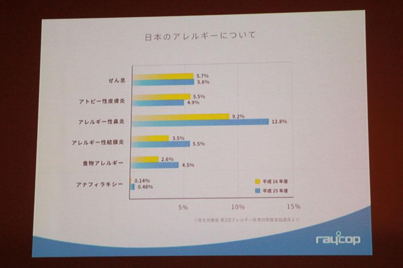↑日本国内のアレルギー患者の比率
