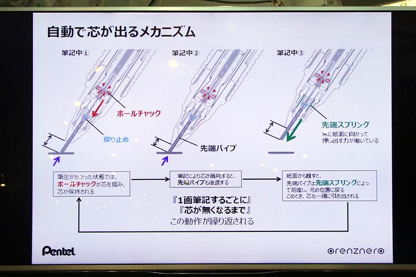↑自動芯送りの詳細。製図用のペンプロッター(作画機)と同様の機構を持っている