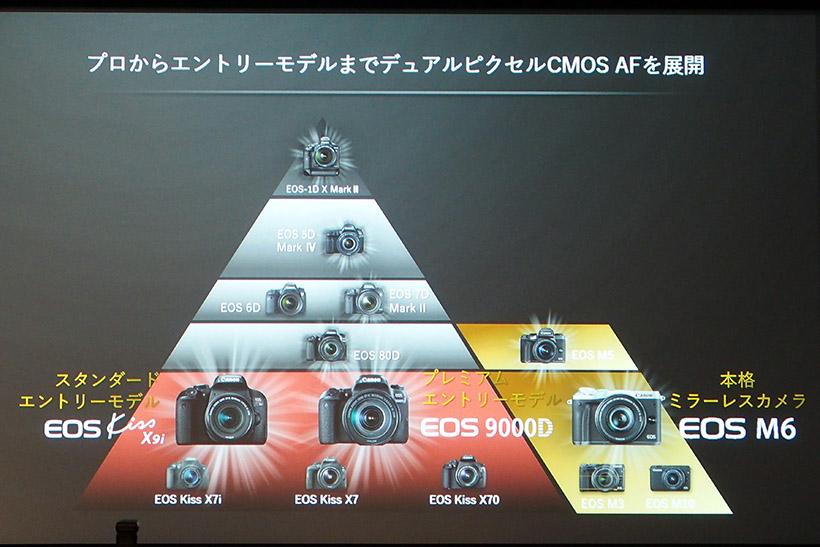 ↑今回発表したエントリーモデル3台にデュアルピクセルCMOS AFを搭載したことで、すべてのクラスで搭載したことに