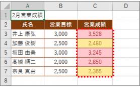 【Excel】目標と実績の関係が一目瞭然! 振り返りの効率化をサポートする便利ワザ