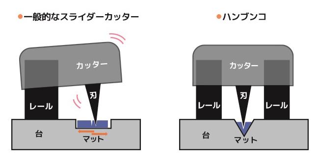 ↑真横から見た比較図。ハンブンコはカッターとマットの両方がガタつきにくい構造なので、切るときの安定感が高い