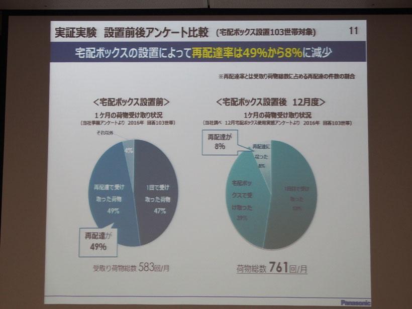 ↑日本一共働き世帯が多い福井県にて、宅配ボックスの実証実験を行ったところ、再配達が激減しました