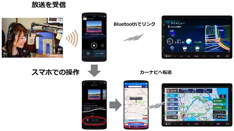 ↑放送中に送信された位置座標データは、スマホ内の「Navicon」アプリを使ってカーナビへ転送することで目的地設定が完了する