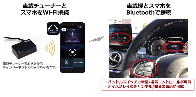 ↑「i-dio」車載チューナーを使えば、パケットを使わずに利用できる