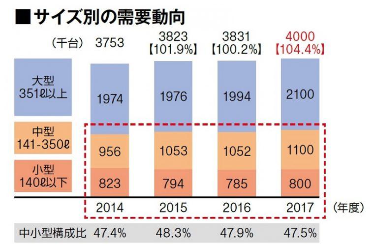 ↑年間販売台数の半分を中小型モデルが占め、かつその数はわずかだが年々伸長。特に350ℓクラスはここ1~2年で伸びています●JEMA業界集計、2016/2017年度はシャープ予測。【 】内は前同比