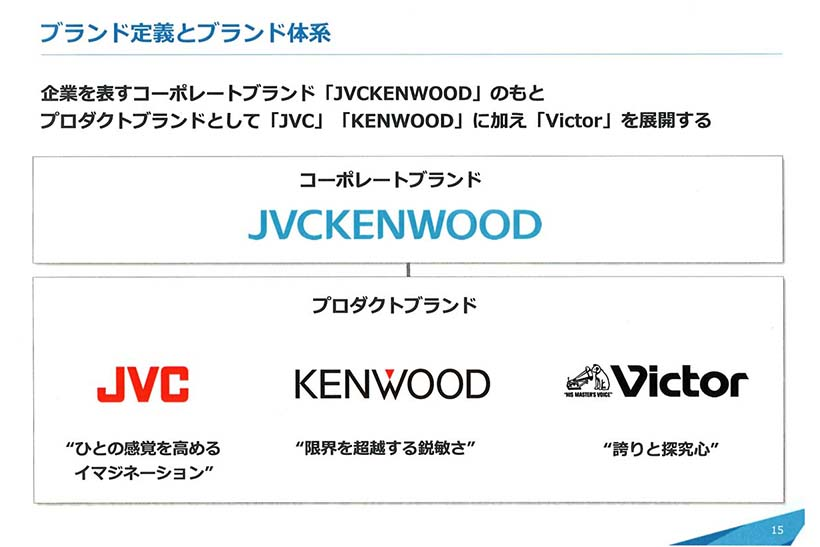 ↑コーポレートブランド「JVCケンウッド」の下にJVC、ケンウッド、ビクターの3つのプロダクトブランドを展開