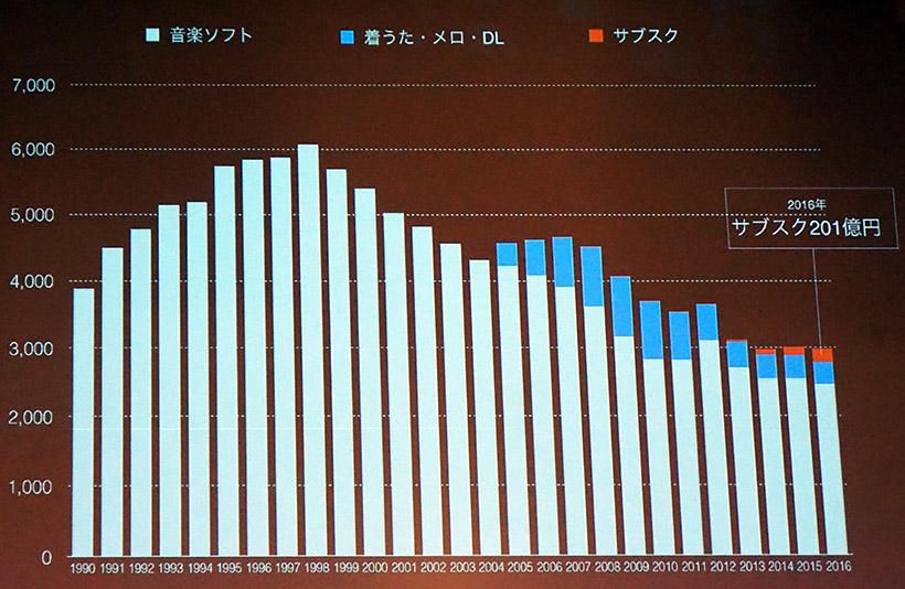 ↑国内の音楽市場