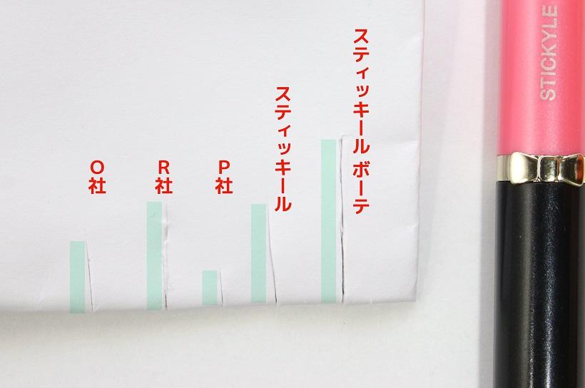 ↑コピー用紙を4回折って重ねたものをカット。刃のサイズはボーテが一番短いが、唯一刃の先までフルに使って切れている