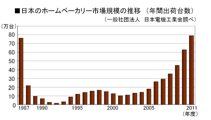 ↑日本のホームベーカリーの累計生産台数の推移