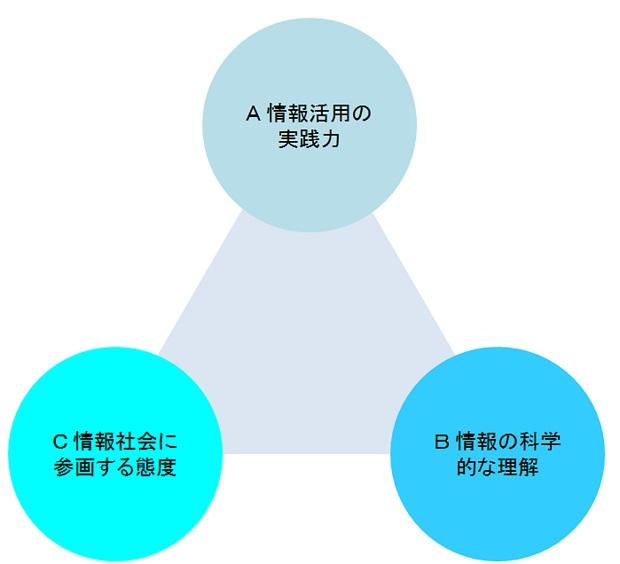 情報教育の目標の3観点 (出典:文部科学省「教育の情報化に関する手引」より作成)
