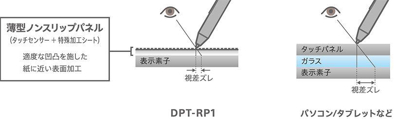↑ノンスリップパネルの採用と視差ズレを抑えたディスプレイ構成によって実現した書き心地