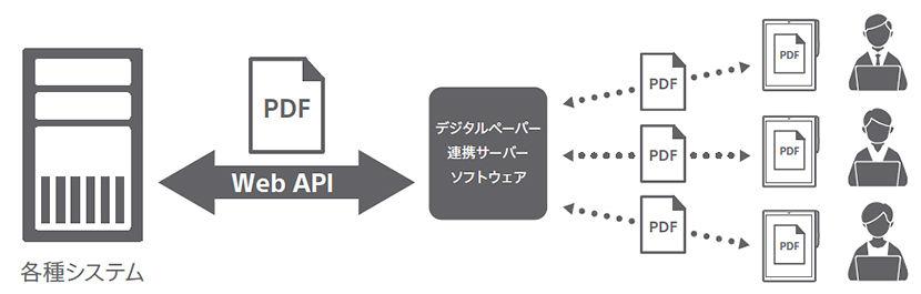 ↑「デジタルペーパー連携サーバーソフトウェア」機能イメージ