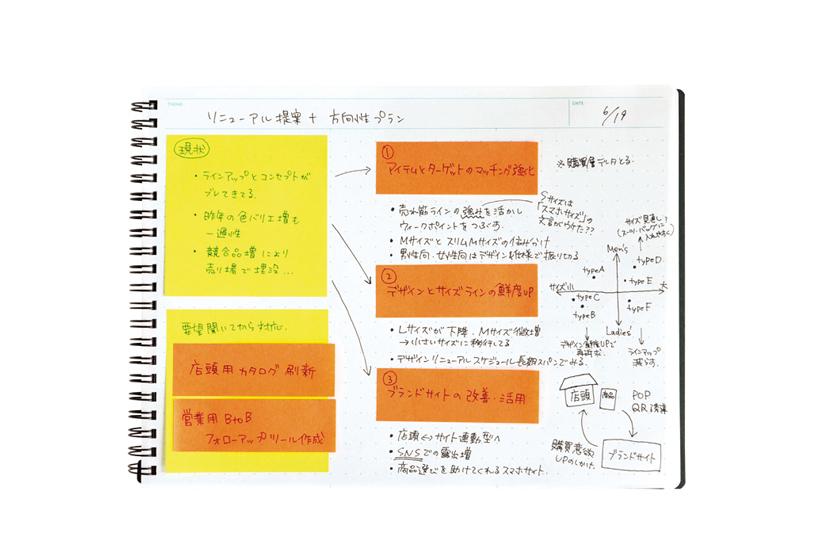 ↑目立たせたいワードを付箋に書けばマーカーとしても機能。情報がぐっと見やすくなる