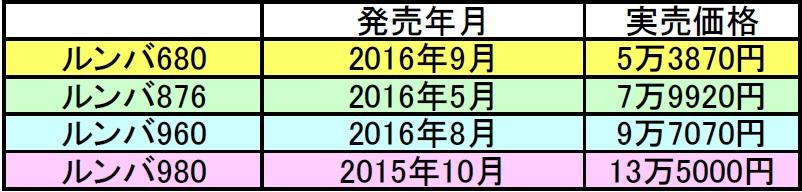 ↑今回比較する4モデルの発売年月と実売価格。