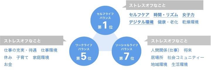 ↑愛媛女性のライフバランス項目ごとのランキング結果
