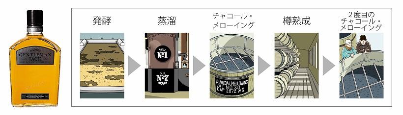 ↑ジャックダニエルの製法で欠かせないチャコール・メローイングを蒸溜後と熟成後の2回行う「ジェントルマンジャック」。樽熟成まではブラックと一緒ですが、その後のチャコール・メローイングで雑味が一層やわらかに