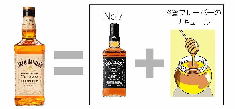 ↑ジャック ダニエル ブラックに、天然の蜂蜜で作られたハニーフレーバーのリキュールを加えた「ジャック ダニエル テネシーハニー」