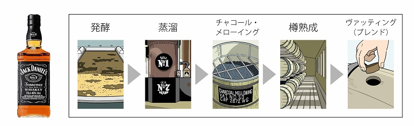 ↑「ジャック ダニエル」の大定番「ジャック ダニエル ブラック(Old No.7)」。伝統の製法によって生み出される、ブランドすべての基本となる味です