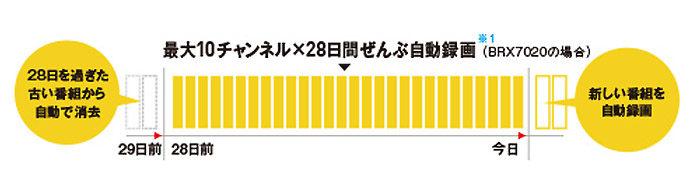 ↑全自動録画のイメージ図(パナソニックWebサイトより)