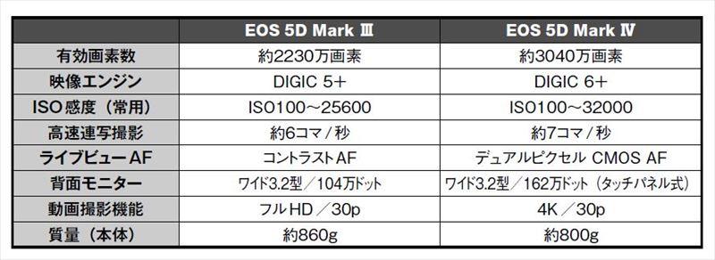 ↑EOS 5D Mark IIIとEOS 5D Mark IVのスペックの主な違いをまとめた