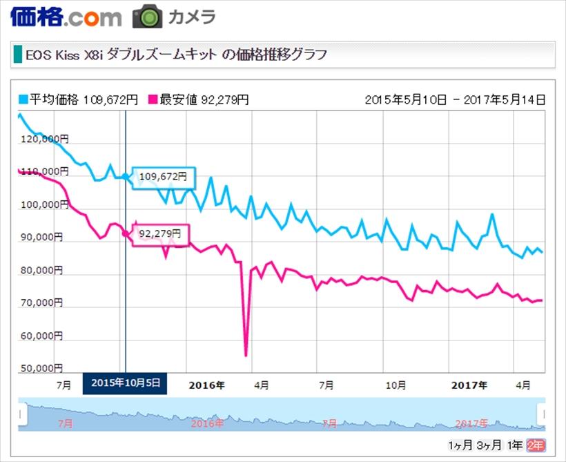 ↑グラフの青い線が価格情報サイト「価格.com」でのX8iの平均価格(赤い線は最安値)だ。多少上下しているものの、およそ半年で1万円前後下がっているのがわかる。(2017年5月10日時点)