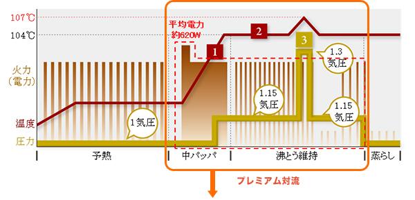 ↑「プレミアム対流」は中パッパ工程で一気に強い火力(平均電力620W)を加えて激しい対流を起こして米を激しく揺らし、芯まで熱と水を浸透させることで、甘み成分を引き出します。さらに、沸とう維持工程の終盤に1.3気圧の追い加圧を行い、甘み成分を内部まで染み込ませます