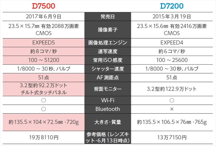 ↑D7500とD7200の差で大きなものは、やはり連写速度と連続撮影枚数だ。また、背面モニターが可動式のタッチパネルになった点もライブビュー撮影や動画撮影を行う場合の操作性の向上に寄与している。このほか、Bluetoothを内蔵し、「SnapBridge」に対応。画像転送が行いやすくなった