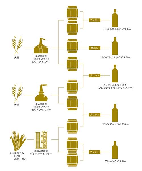 ↑原料やブレンディングなどの違いによって、ウイスキーは大きく5つのタイプに分かれます。同一の蒸溜所で生まれ、樽熟成された原酒をブレンドしたものが「シングルモルトウイスキー」