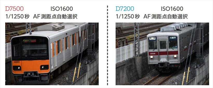 ↑300mm相当のレンズを使用して撮影。いずれも、UHSスピードクラス10、U1のSDカードで撮影したが、D7200は条件が悪かったのか、12コマ撮影の後にスローダウン。D7500は、先頭車両が完全にフレームアウトした後まで連写することができた。連写に関しては、D7500の圧勝であった