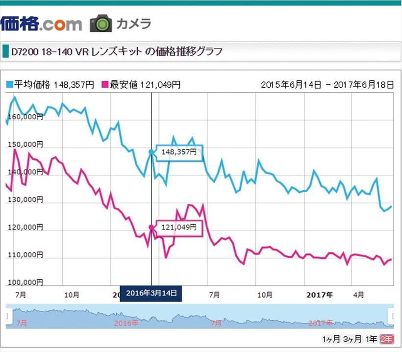 ↑グラフの青い線が価格情報サイト「価格.com」でのD7200の平均価格(赤い線は最安値)だ。初値は16万9980円で半年以上、16万円台をキープ。約一年後でも14万円台を維持していた。その後少しずつ値下がりするも比較的価格低下は緩やかだ