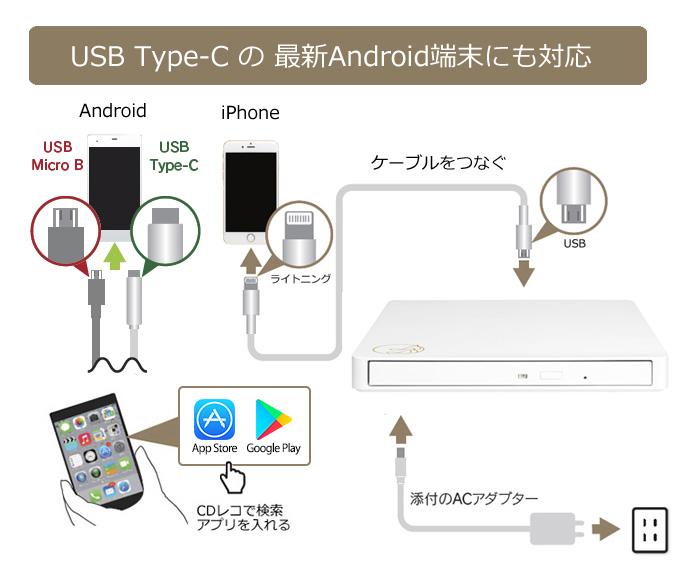 ↑ACアダプターのほか、3種類のUSB接続ケーブルを用意。スマホ側には専用のアプリをインストールする