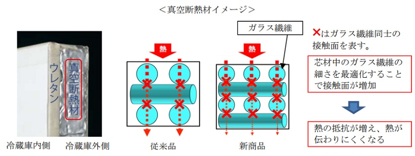 ↑断熱構造がさらに進化
