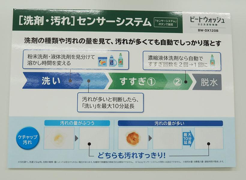 ↑洗剤・汚れセンサーシステムの仕組み