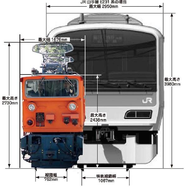 ↑JR山手線を走るE231系と比べるとこのとおり。線路幅やトンネルの大きさに合せて小さく造られていることがわかる