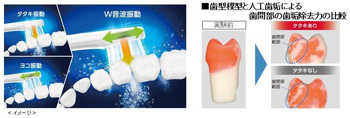 ↑W音波振動」のイメージ(左)とその効果(右)