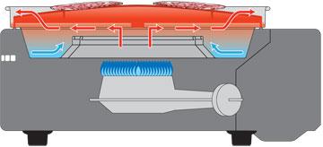 ↑バーナーと焼き面の間に適度に熱がこもる構造にして焼き面を約210~250℃にコントロール
