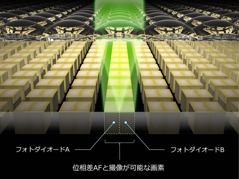 ↑キヤノンの像面位相差AF、「デュアルピクセルCMOS AF」の構造図。撮像素子面の広いエリアで、高速なAFを可能としている