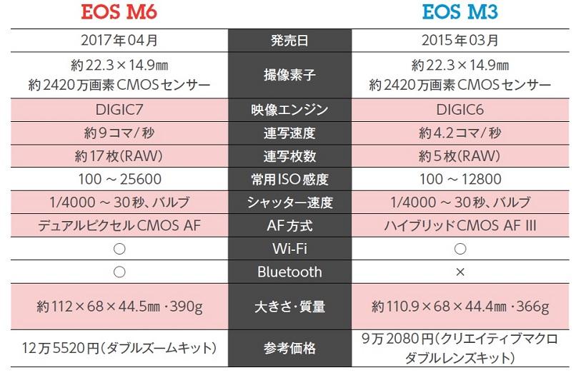 ↑目を引くのは、連写速度の差。EOS M6は約9コマ/秒でM3は約4.2コマ/秒だ。しかも、連写枚数も3倍以上の差がある。このほかでは、常用ISO感度が1段アップ。画質面でもM6が有利といえる。大きさと質量はM3が高さが2㎜低く、24g軽い。わずかな差ではあるが、携帯性はM3が有利か