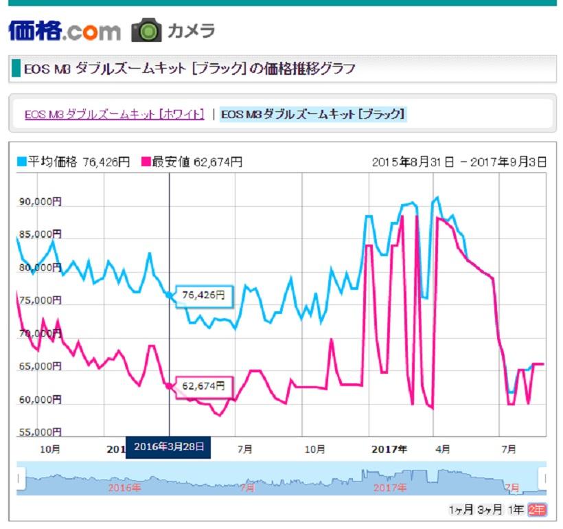 ↑グラフの青い線が価格情報サイト「価格.com」でのEOS M3ダブルレンズキットの平均価格(赤い線は最安値)だ。初値は9万7566 円で半年程度で7万円台まで下がっている。その後は6万5000円~ 8万円程度の範囲で細かく変動している。※2017年8月30日現在
