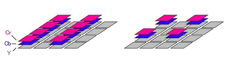 ↑左が4:2:2の概念図。通常用いられる4:2:0(右)に対して、CbとCrを多く取り込むんで、色解像度を向上させることができる