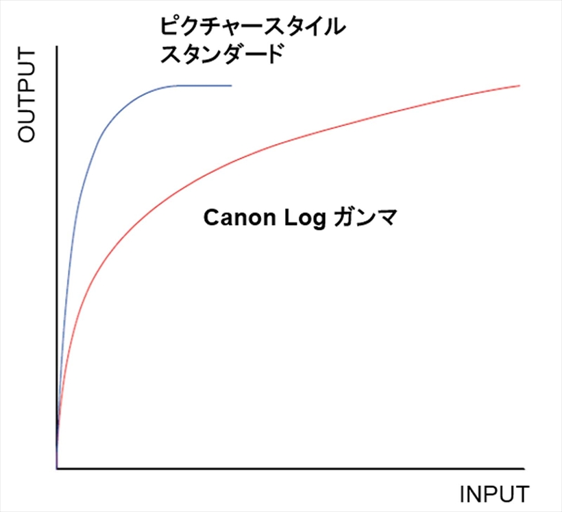 ↑Log記録のガンマカーブの例。図はキヤノンのLog 記録「Canon Log」のガンマカーブグラフ。通常のテレビより輝度を下げるカーブで記録することで、暗部の諧調を豊かにしている。プロの撮影・編集現場で用いられることが多い