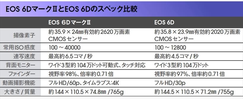 ↑従来のEOS 6Dと比較すると、画素数や最高ISO感度、背面モニターなど多くの面で進化が見られる。質量はわずかながら重くなった