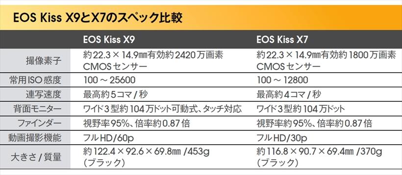 ↑背面モニターだけでなく、常用ISO感度や連写、動画撮影機能などが進化している。ただし、サイズや質量は前モデルよりも大きく、重くなっている。とはいえ、シリーズ中では、十分以上に小さく軽量だ